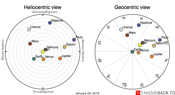 Planetary positions on January 29, 2019 - Heliocentric and Geocentric views