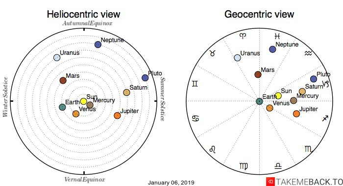 Planetary positions on January 6th, 2019 - Heliocentric and Geocentric views