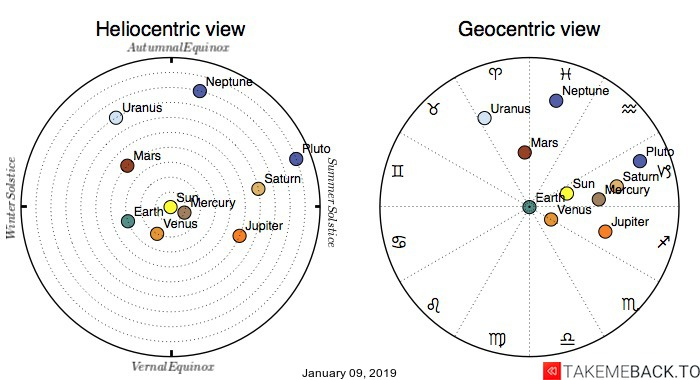 Planetary positions on January 09, 2019 - Heliocentric and Geocentric views