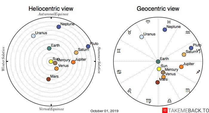 Planetary positions on October 01, 2019 - Heliocentric and Geocentric views