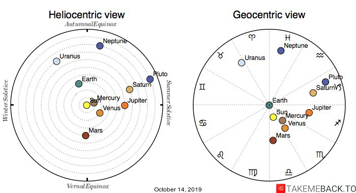 Planetary positions on October 14, 2019 - Heliocentric and Geocentric views