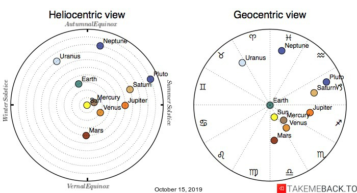 Planetary positions on October 15th, 2019 - Heliocentric and Geocentric views