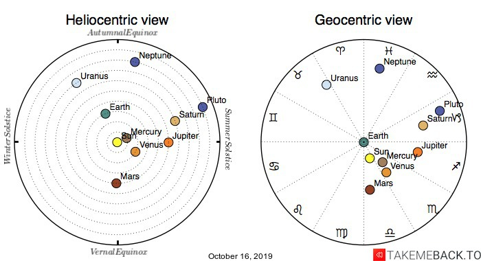 Planetary positions on October 16, 2019 - Heliocentric and Geocentric views