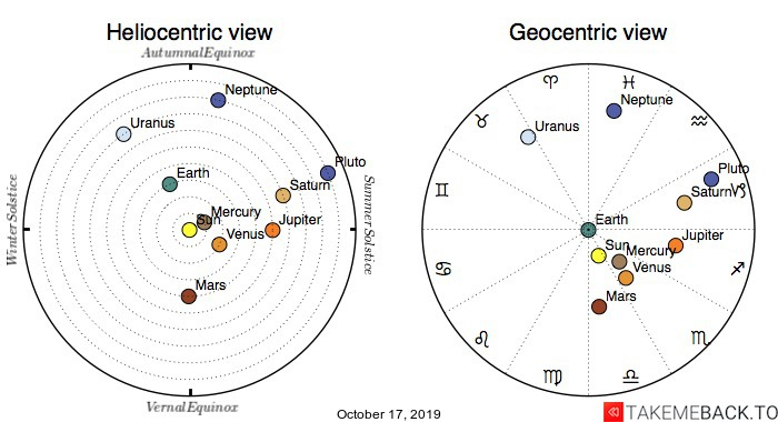 Planetary positions on October 17th, 2019 - Heliocentric and Geocentric views