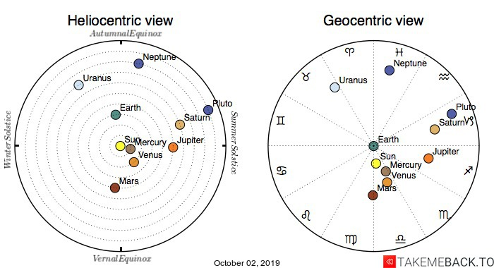 Planetary positions on October 2nd, 2019 - Heliocentric and Geocentric views