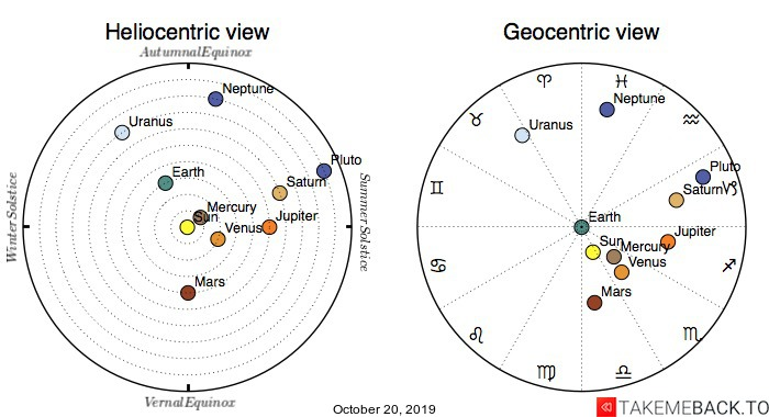 Planetary positions on October 20th, 2019 - Heliocentric and Geocentric views