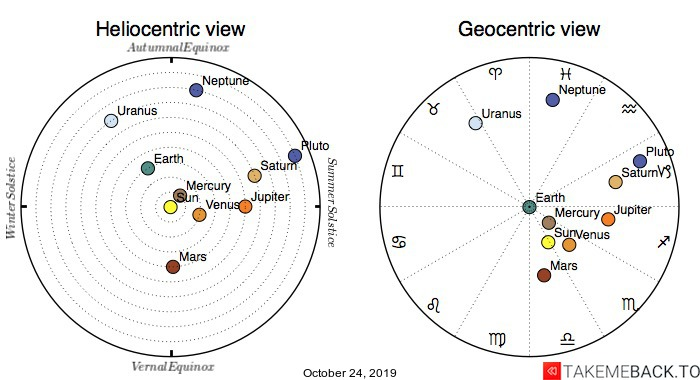 Planetary positions on October 24, 2019 - Heliocentric and Geocentric views