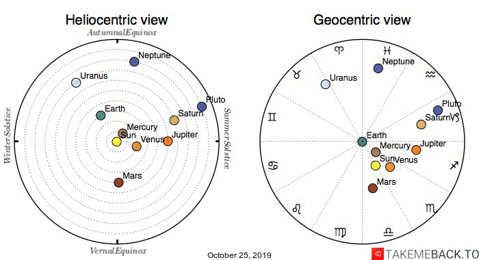 Planetary positions on October 25, 2019 - Heliocentric and Geocentric views