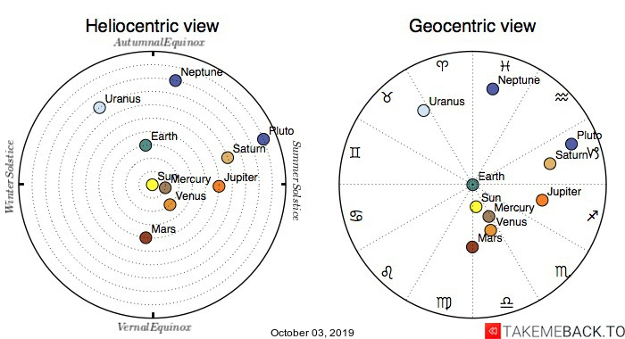 Planetary positions on October 3rd, 2019 - Heliocentric and Geocentric views