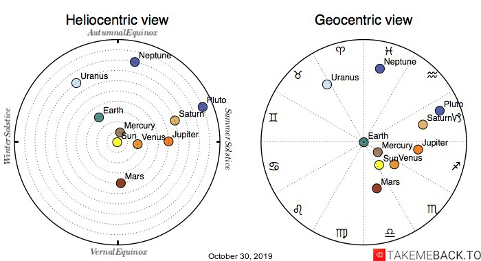 Planetary positions on October 30, 2019 - Heliocentric and Geocentric views