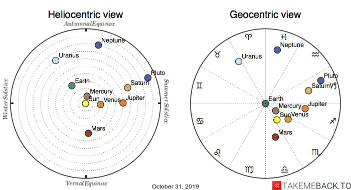 Planetary positions on October 31st, 2019 - Heliocentric and Geocentric views