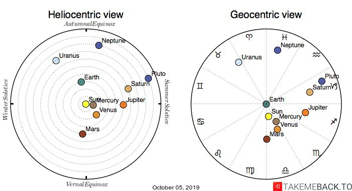 Planetary positions on October 5th, 2019 - Heliocentric and Geocentric views