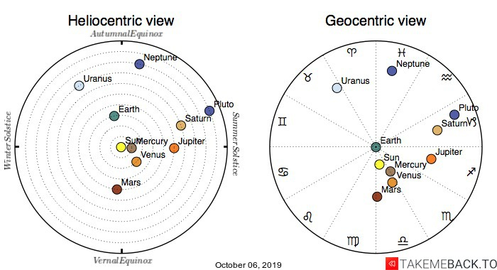 Planetary positions on October 6th, 2019 - Heliocentric and Geocentric views