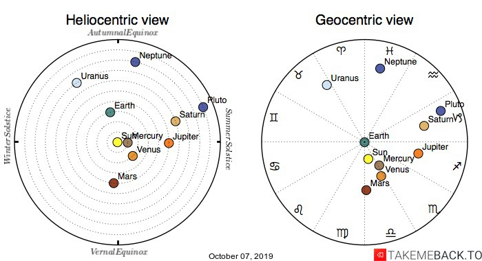 Planetary positions on October 7th, 2019 - Heliocentric and Geocentric views