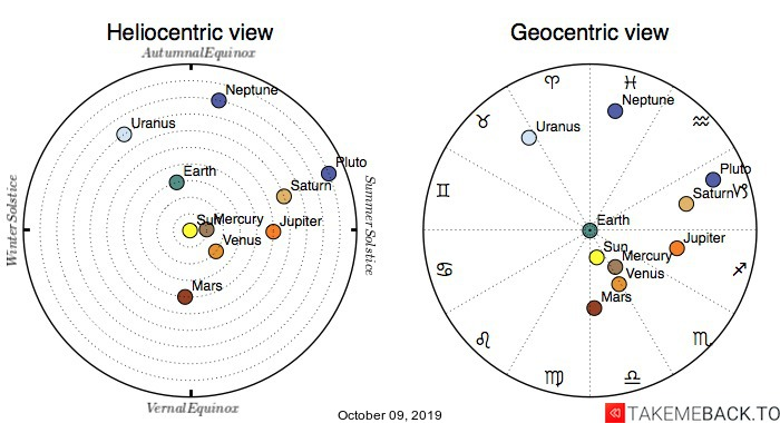 Planetary positions on October 09, 2019 - Heliocentric and Geocentric views