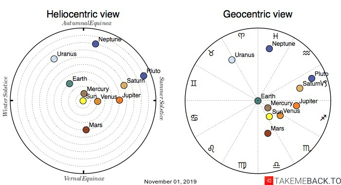 Planetary positions on November 01, 2019 - Heliocentric and Geocentric views
