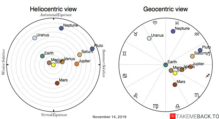 Planetary positions on November 14, 2019 - Heliocentric and Geocentric views