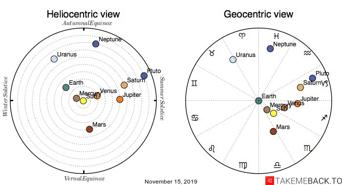 Planetary positions on November 15th, 2019 - Heliocentric and Geocentric views