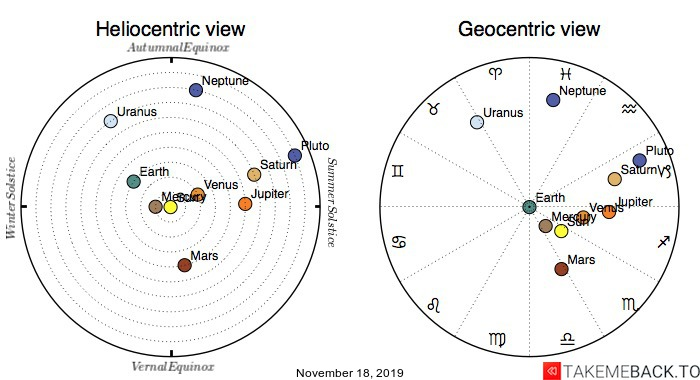 Planetary positions on November 18, 2019 - Heliocentric and Geocentric views
