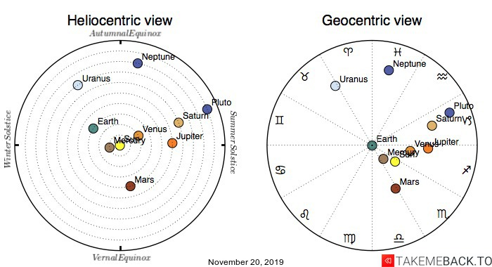 Planetary positions on November 20th, 2019 - Heliocentric and Geocentric views