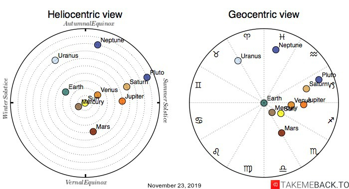 Planetary positions on November 23, 2019 - Heliocentric and Geocentric views