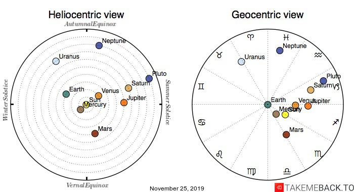 Planetary positions on November 25, 2019 - Heliocentric and Geocentric views