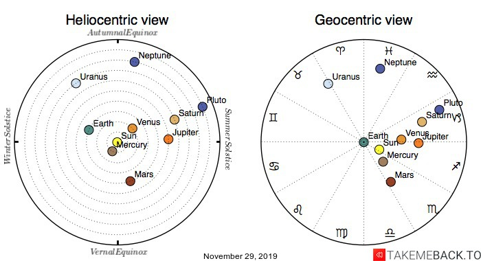 Planetary positions on November 29th, 2019 - Heliocentric and Geocentric views