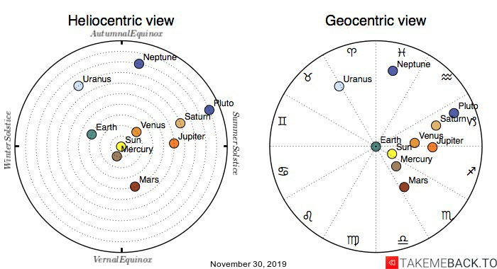 Planetary positions on November 30, 2019 - Heliocentric and Geocentric views