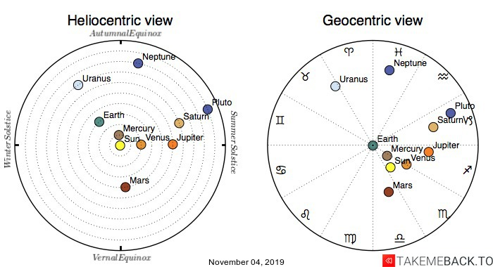 Planetary positions on November 4th, 2019 - Heliocentric and Geocentric views
