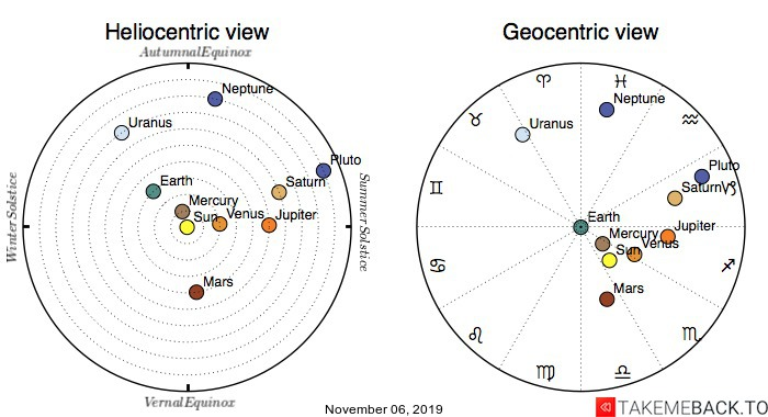 Planetary positions on November 06, 2019 - Heliocentric and Geocentric views