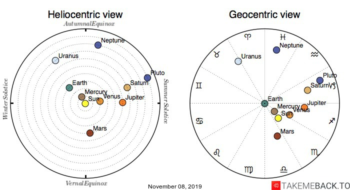 Planetary positions on November 08, 2019 - Heliocentric and Geocentric views