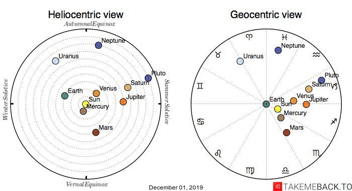 Planetary positions on December 1st, 2019 - Heliocentric and Geocentric views