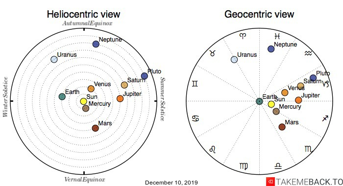 Planetary positions on December 10, 2019 - Heliocentric and Geocentric views