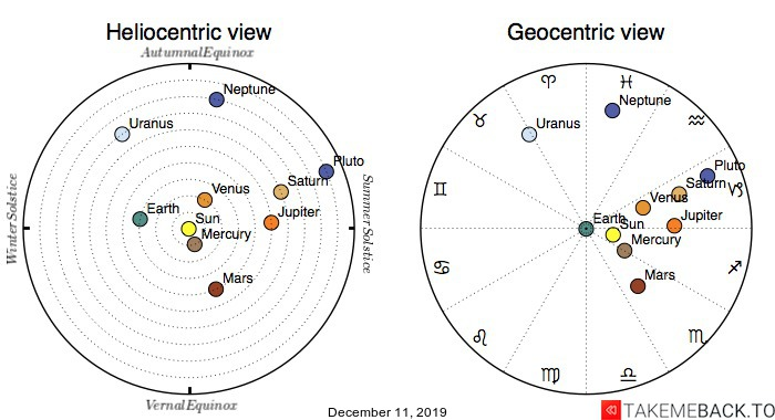 Planetary positions on December 11, 2019 - Heliocentric and Geocentric views