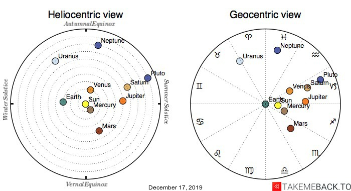 Planetary positions on December 17th, 2019 - Heliocentric and Geocentric views