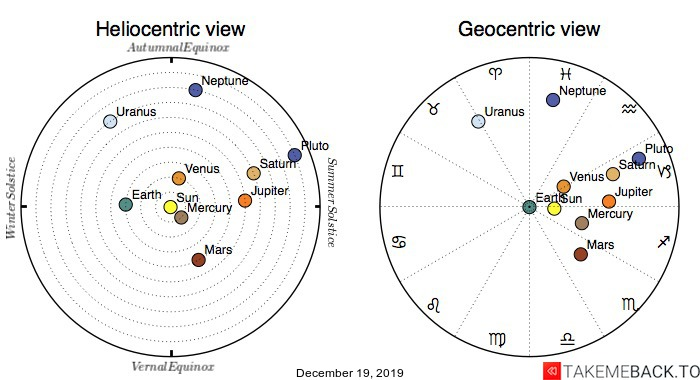 Planetary positions on December 19th, 2019 - Heliocentric and Geocentric views