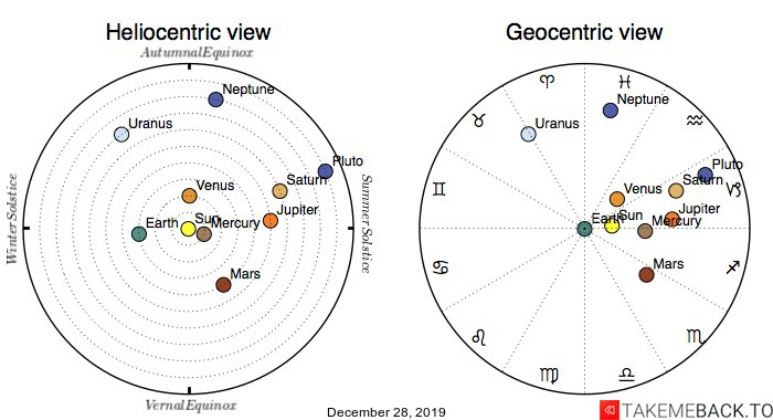 Planetary positions on December 28th, 2019 - Heliocentric and Geocentric views