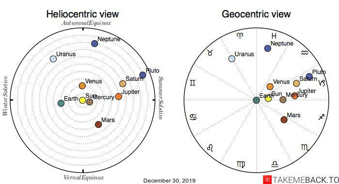 Planetary positions on December 30th, 2019 - Heliocentric and Geocentric views