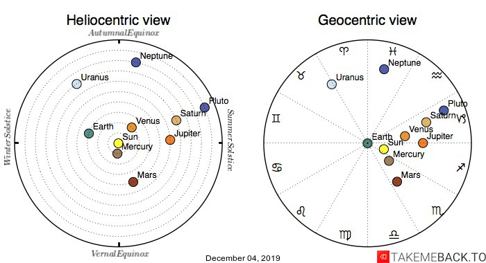 Planetary positions on December 4th, 2019 - Heliocentric and Geocentric views