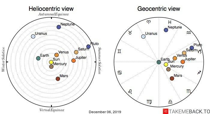 Planetary positions on December 6th, 2019 - Heliocentric and Geocentric views