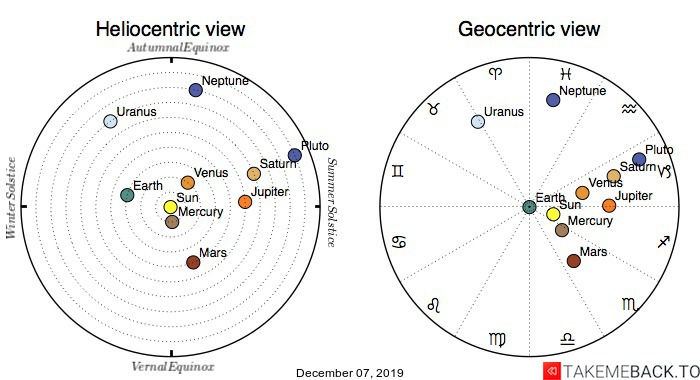 Planetary positions on December 7th, 2019 - Heliocentric and Geocentric views