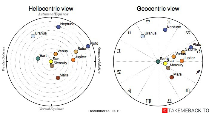 Planetary positions on December 9th, 2019 - Heliocentric and Geocentric views