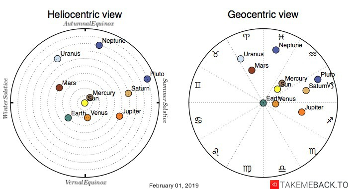 Planetary positions on February 01, 2019 - Heliocentric and Geocentric views