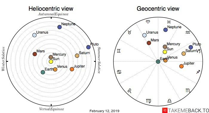 Planetary positions on February 12, 2019 - Heliocentric and Geocentric views