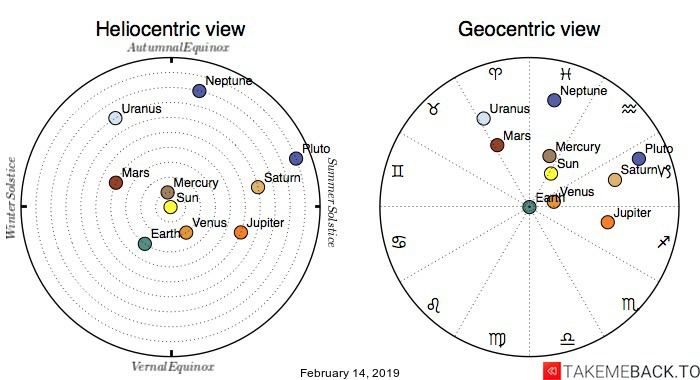 Planetary positions on February 14, 2019 - Heliocentric and Geocentric views