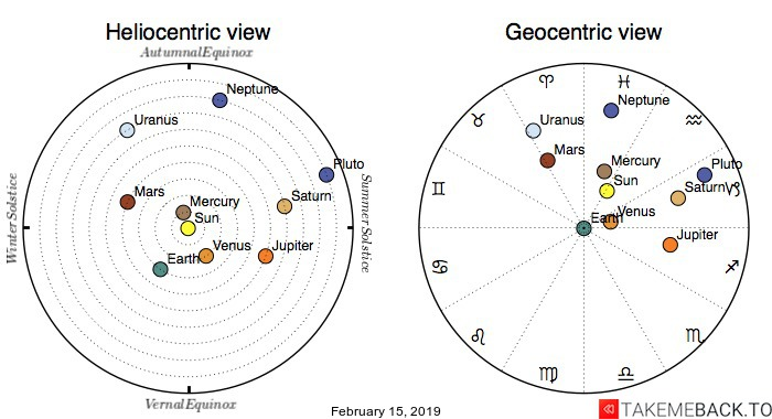 Planetary positions on February 15th, 2019 - Heliocentric and Geocentric views