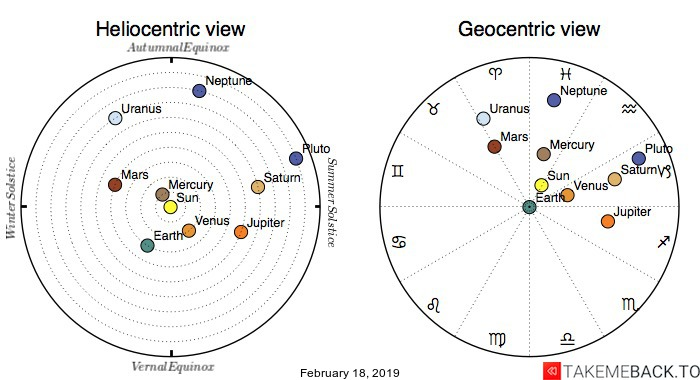 Planetary positions on February 18, 2019 - Heliocentric and Geocentric views