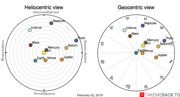 Planetary positions on February 2nd, 2019 - Heliocentric and Geocentric views