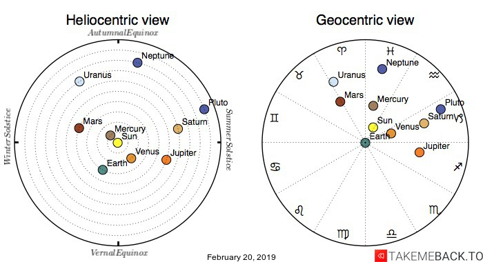 Planetary positions on February 20, 2019 - Heliocentric and Geocentric views