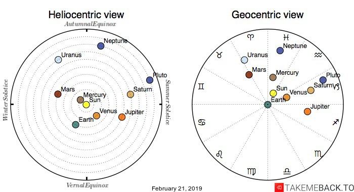 Planetary positions on February 21, 2019 - Heliocentric and Geocentric views